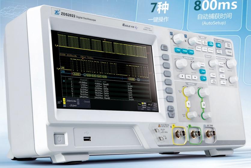 周立功ZLG致远电子ZDS2022数字存储示波器 112Mpts存储深度和33万次/s波形刷新率,完美真实地呈现波形细节;6s快速开机,7种一键操作,提供最好的用户体验;标配21种协议触发和解码,4Mpts FFT分析能力,51种参数测量,并且支持24种参数同时测量统计,大大提高了发现问题解决问题的效率,这不是功能的堆积,而是在解决方案和测试手段上的突破。 周立功ZLG致远电子ZDS2022数字存储示波器特点 112Mpts存储深度 标配112Mpts存储深度,业界之最!让您在观察长时间信号的同时又不丢失