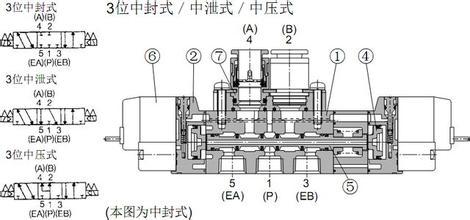 6)smc sy电磁阀先导阀和主阀采用集中排气结构,可避免从先导阀