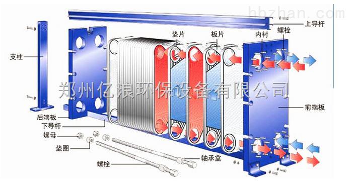 福建游泳池板式换热器 板式换热器常用于游泳池加热设备之中,用板式换热器加热泳池设备通常是有热源的。用板式换热器加热设备速度非常快。 板式换热器在恒温泳池的应用: 恒温游泳池,也叫室内恒温游泳池或恒温泳池,是指利用外部热源使游泳池的水的温度保持在26~29度,也就是适合人类在水中活动的最佳温度。 一般都会通过燃气锅炉,燃油锅炉,包括现在最新使用的泳池热泵、燃气锅炉与平板太阳能系统相结合的方式对室内游泳池的水体进行加热。 而这些热源对泳池水的加热都是间接进行的,板式换热器在这个系统中起到的就是热量交换作用,如