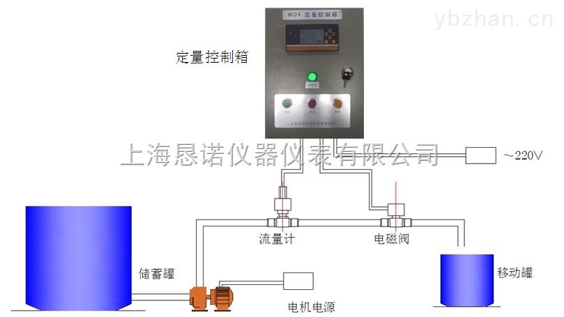 WDK自动给料系统:定量控制/定量打料/自动打料/人工操作打料/流量自动控制装置/按键式操作打料/定量罐装/代替人工罐装都是指在管道流量进行精确计量的基础上增加一项累积量到达一定数值时,自动对管道进行断流的一个功能。 目前很多企业都会用到或者是都需要改进的项目之一,它把具有操作简便易学,显示直观,手动控制流量或自动控制流量相结合等特点。特别适用于油田掺油、掺水、掺药、配料、定量注水及各种液体的定量控制。目前一些现在仍采用人工操作罐装/打料,同时也不想投入太多成本,就想提高工作效率的企业建议采用本系统。 一