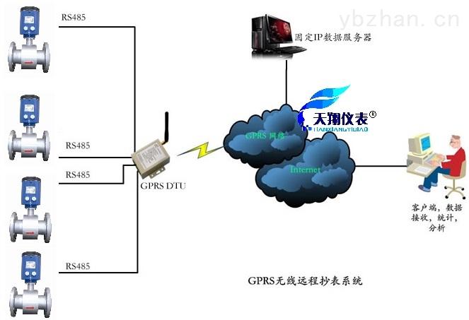 gps远程监控管理系统流量计