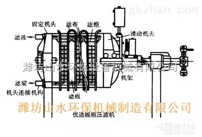 滤板震动系统,空气压缩装置,滤布高压冲洗装置及机身一侧光电保护装置